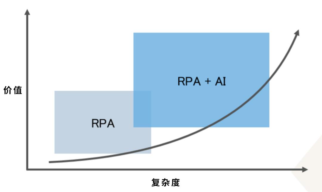 流程复杂度与价值关系图