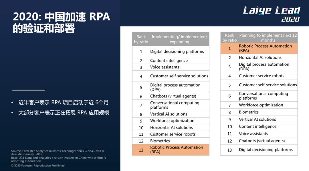 2020:中国加速RPA的验证和部署