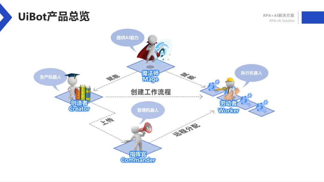 UiBot产品总览