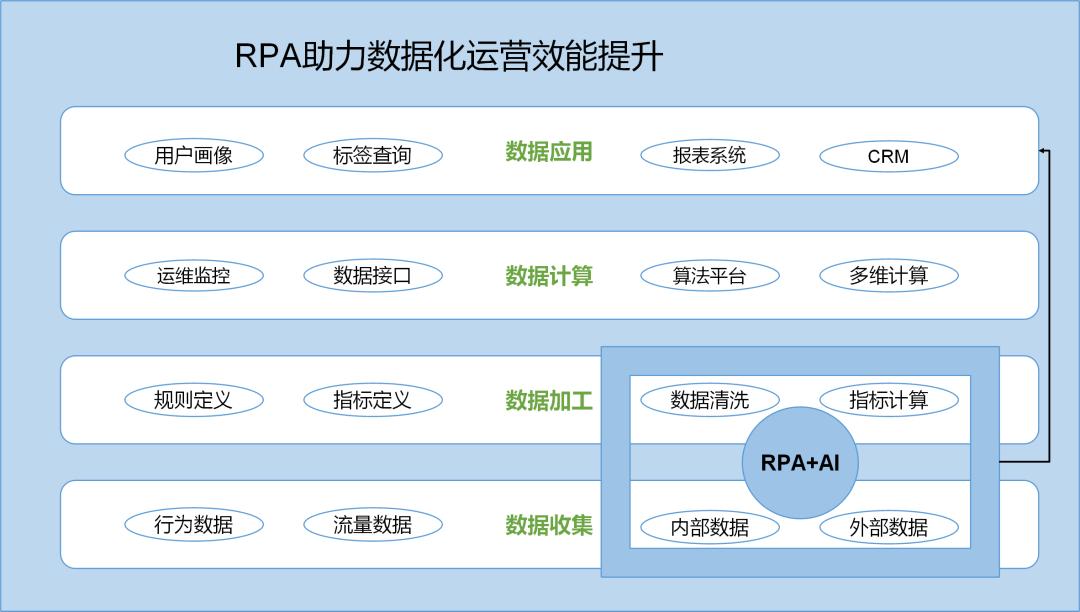 RPA+AI助力数据化运营提升