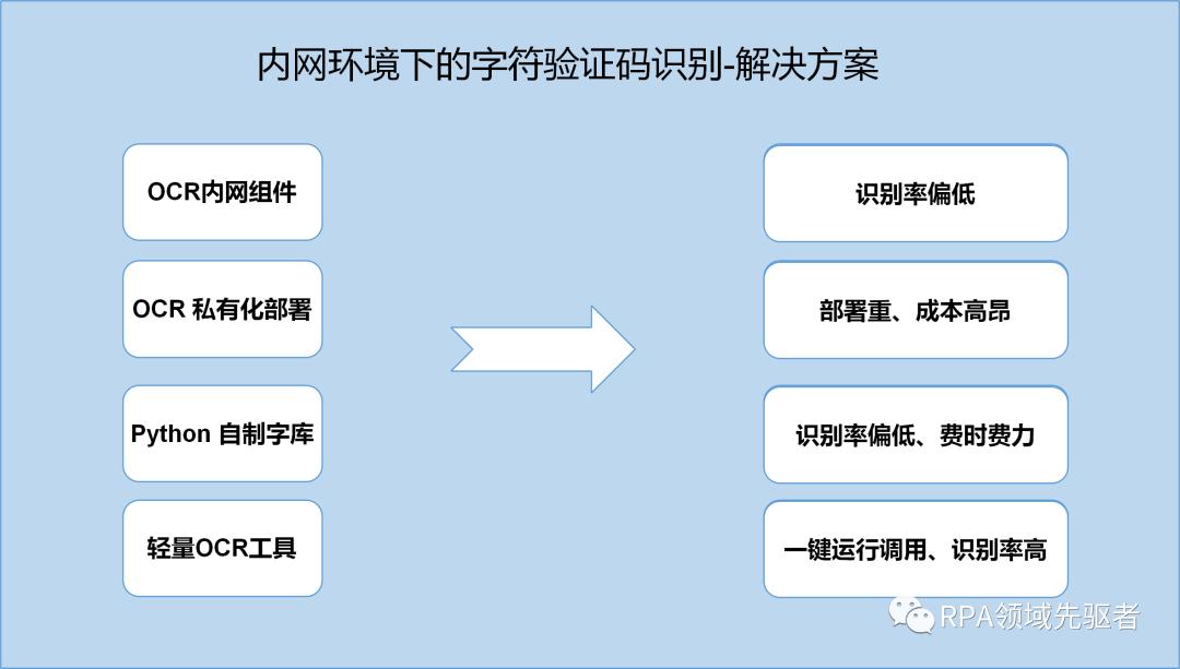 内网环境下字符验证码识别解决方案