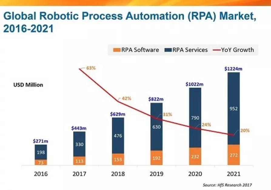 企业实施RPA机器人流程自动化的28个理由