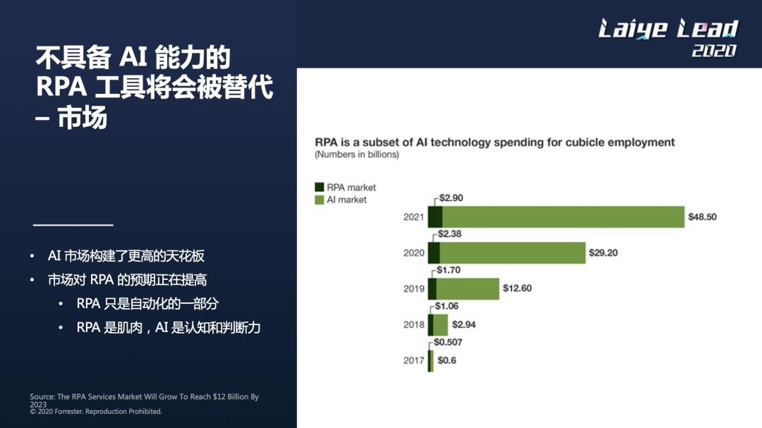 不具备AI能力的RPA工具将会被替代