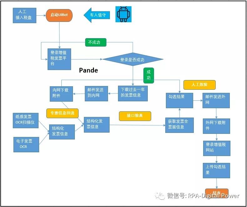 银行票据验真勾选自动化流程图