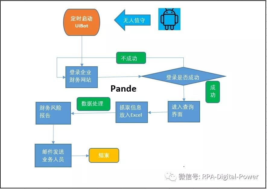 银行第三方风控监控流程图