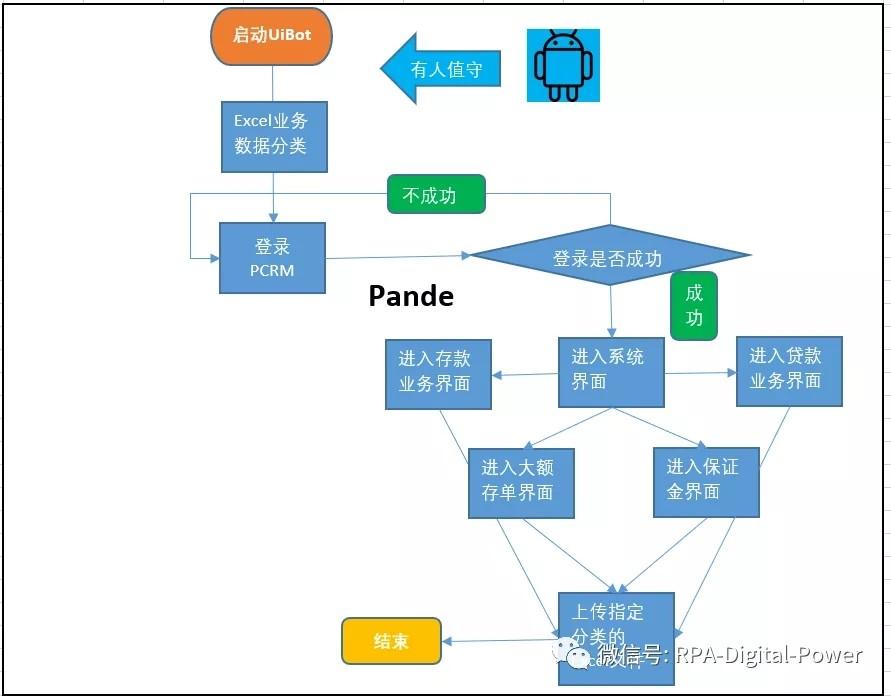 PCRM系统业绩导入流程图