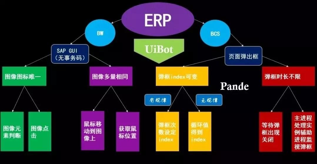 RPA开发教程丨ERP系统的RPA开发实施技巧