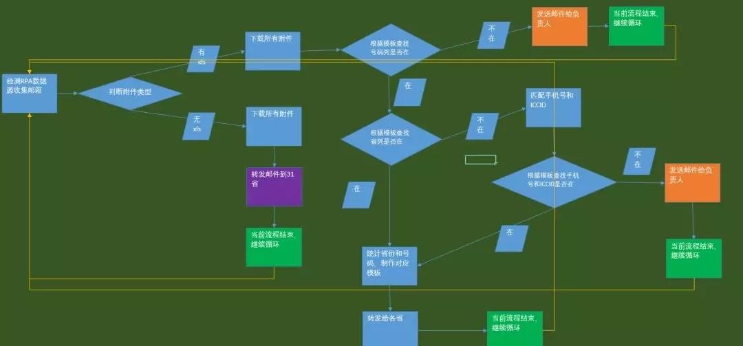 RPA开发教程 | RPA邮件自动化技巧