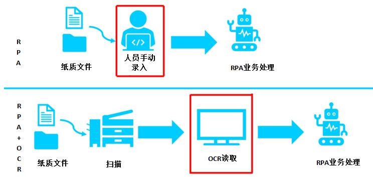 RPA之眼:AI-OCR,Fax-OCR概述